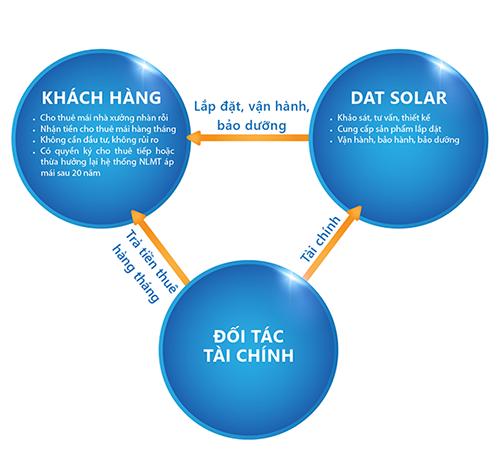 giai-phap-tai-chinh-lap-dien-mat-troi